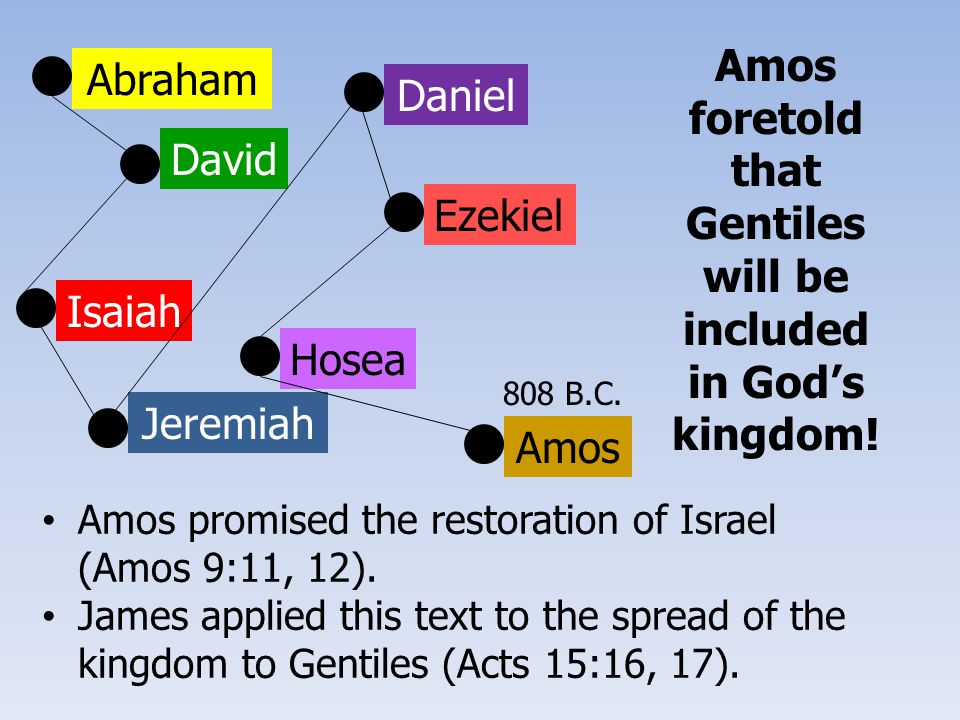 Abraham David Isaiah Jeremiah Ezekiel Daniel Hosea Amos Amos promised the restoration of Israel (Amos 9:11, 12). James applied this text to the spread