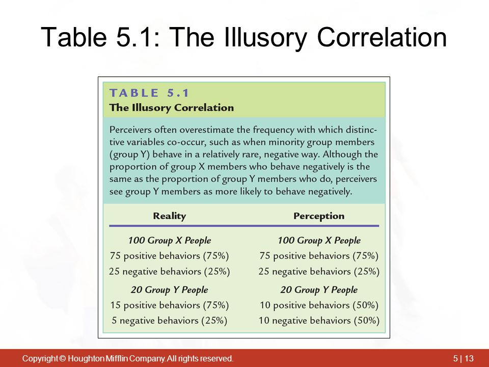 Copyright © Houghton Mifflin Company. All rights reserved.5 | 13 Table 5.1: The Illusory Correlation