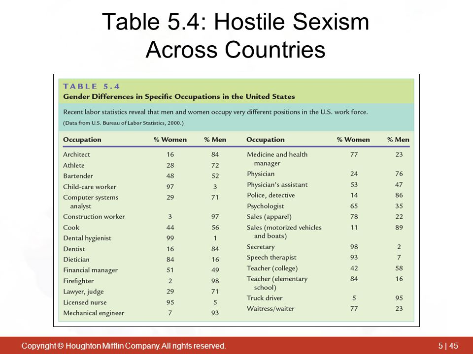Copyright © Houghton Mifflin Company. All rights reserved.5 | 45 Table 5.4: Hostile Sexism Across Countries