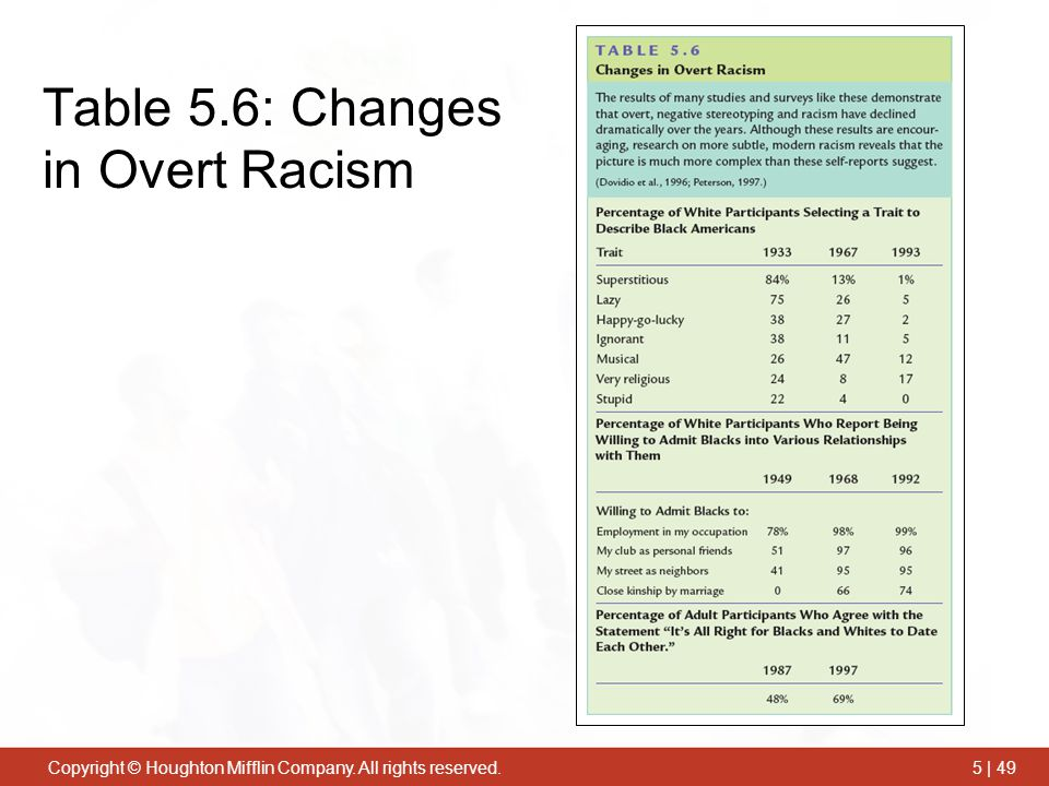 Copyright © Houghton Mifflin Company. All rights reserved.5 | 49 Table 5.6: Changes in Overt Racism