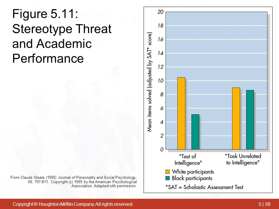 Copyright © Houghton Mifflin Company. All rights reserved.5 | 59 Figure 5.11: Stereotype Threat and Academic Performance From Claude Steele (1995) Jou