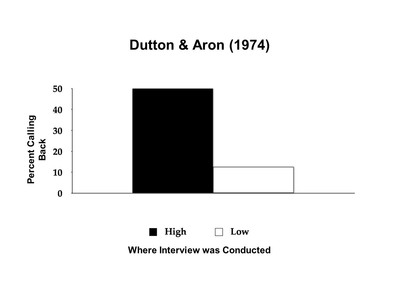 Dutton & Aron (1974) Where Interview was Conducted Percent Calling Back