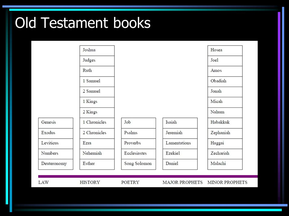 Old Testament books
