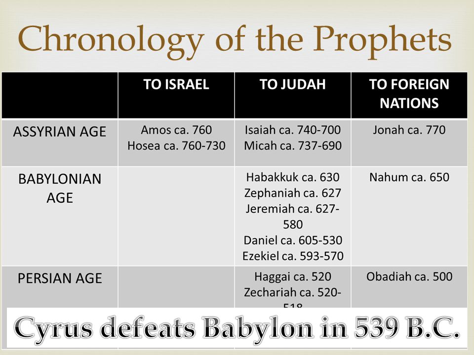  Chronology of the Prophets