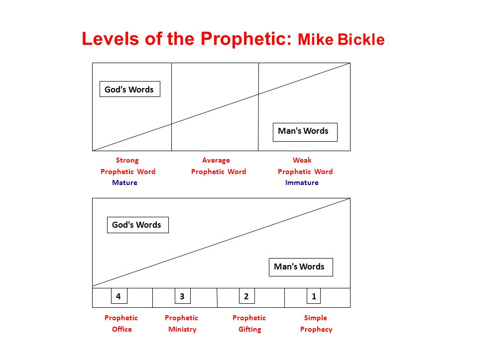 Levels of the Prophetic: Mike Bickle God's Words 4321 Man's Words Prophetic Office Prophetic Ministry Prophetic Gifting Simple Prophecy God's Words Ma
