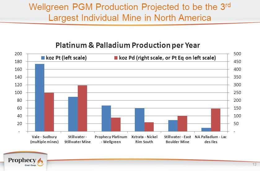 Wellgreen PGM Production Projected to be the 3 rd Largest Individual Mine in North America 13 Platinum & Palladium Production per Year
