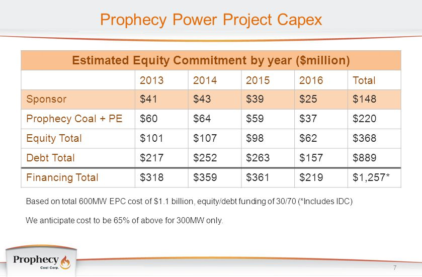 Prophecy Power Project Capex 7 Estimated Equity Commitment by year ($million) 2013201420152016Total Sponsor$41$43$39$25$148 Prophecy Coal + PE$60$64$5