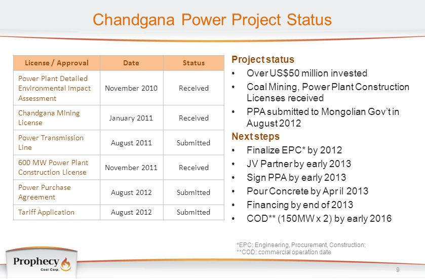 Chandgana Power Project Status Project status Over US$50 million invested Coal Mining, Power Plant Construction Licenses received PPA submitted to Mon