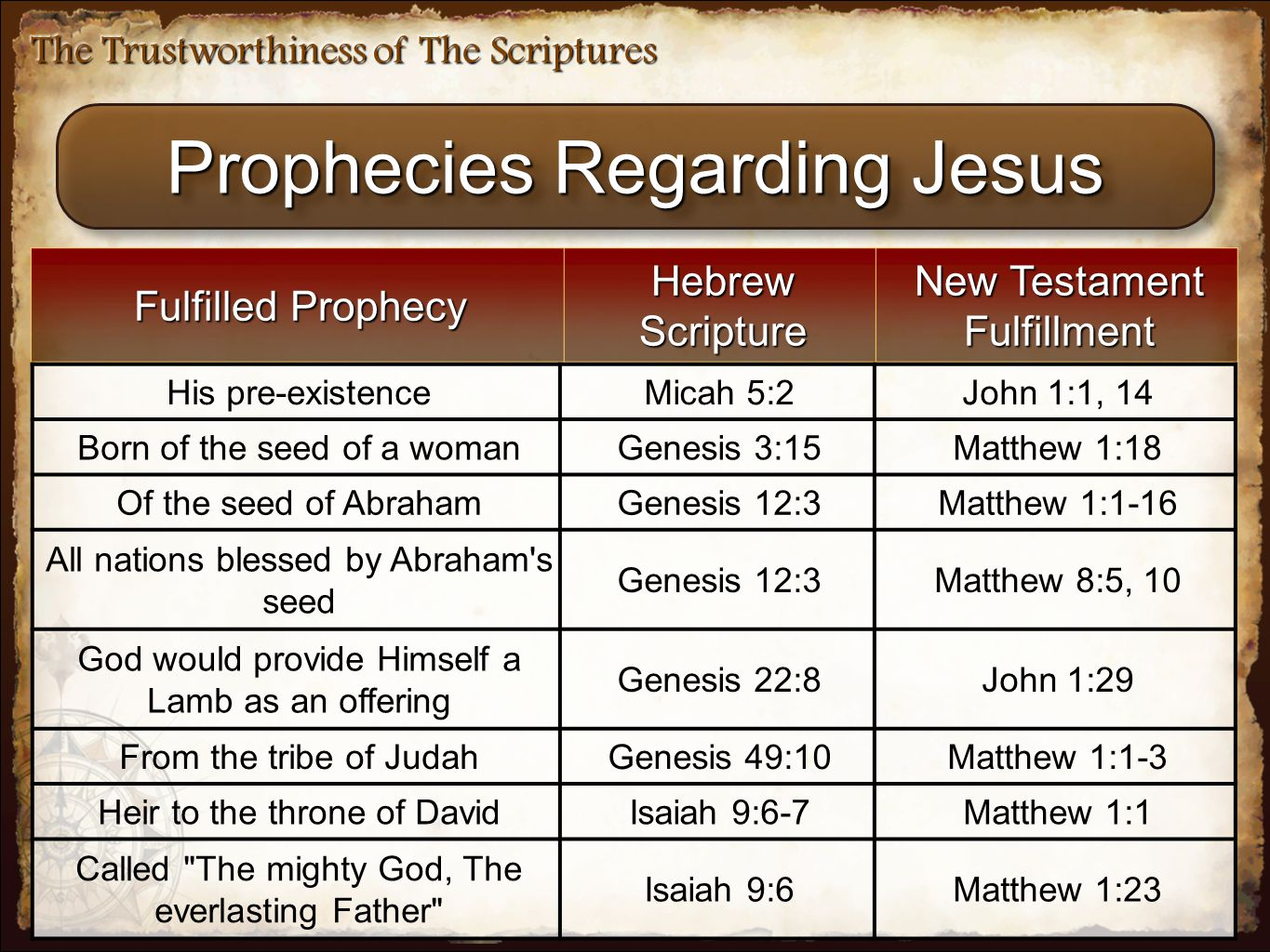 The Trustworthiness of The Scriptures Prophecies Regarding Jesus Fulfilled Prophecy Hebrew Scripture New Testament Fulfillment His pre-existenceMicah 5:2John 1:1, 14 Born of the seed of a womanGenesis 3:15Matthew 1:18 Of the seed of AbrahamGenesis 12:3Matthew 1:1-16 All nations blessed by Abraham s seed Genesis 12:3Matthew 8:5, 10 God would provide Himself a Lamb as an offering Genesis 22:8John 1:29 From the tribe of JudahGenesis 49:10Matthew 1:1-3 Heir to the throne of DavidIsaiah 9:6-7Matthew 1:1 Called The mighty God, The everlasting Father Isaiah 9:6Matthew 1:23
