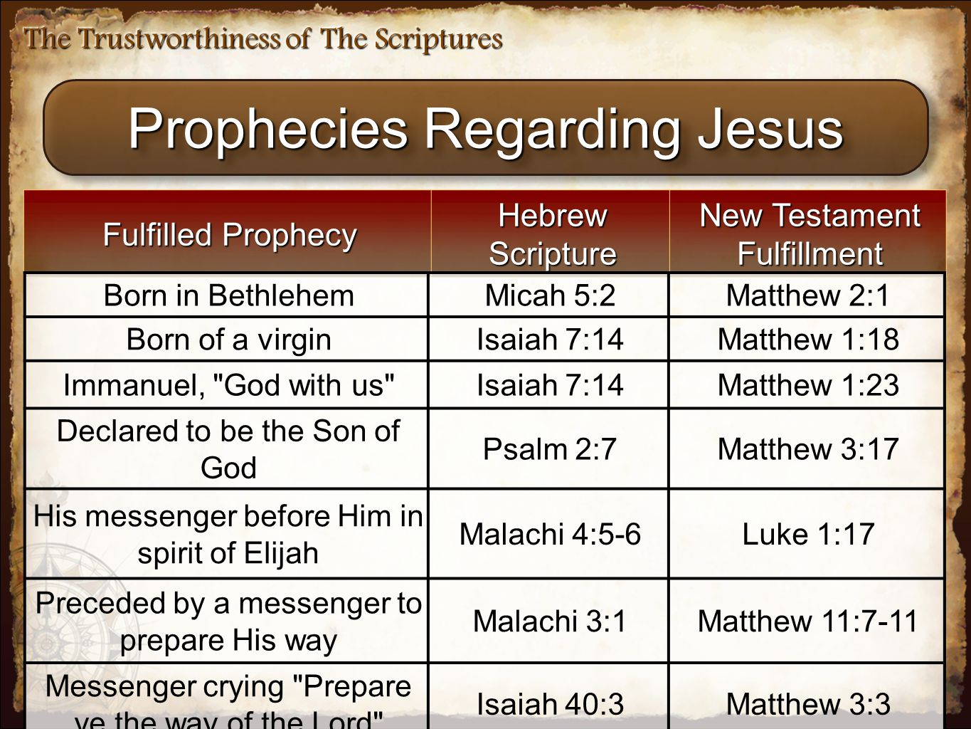 The Trustworthiness of The Scriptures Prophecies Regarding Jesus Fulfilled Prophecy Hebrew Scripture New Testament Fulfillment Born in BethlehemMicah