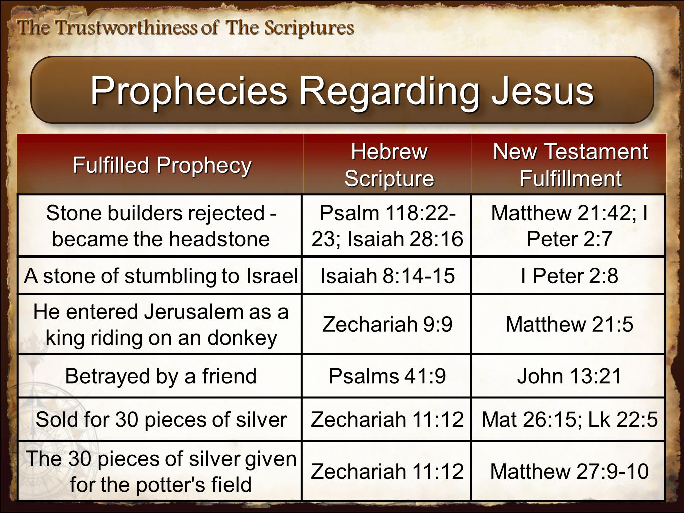 The Trustworthiness of The Scriptures Prophecies Regarding Jesus Fulfilled Prophecy Hebrew Scripture New Testament Fulfillment Stone builders rejected - became the headstone Psalm 118:22- 23; Isaiah 28:16 Matthew 21:42; I Peter 2:7 A stone of stumbling to IsraelIsaiah 8:14-15I Peter 2:8 He entered Jerusalem as a king riding on an donkey Zechariah 9:9Matthew 21:5 Betrayed by a friendPsalms 41:9John 13:21 Sold for 30 pieces of silverZechariah 11:12Mat 26:15; Lk 22:5 The 30 pieces of silver given for the potter s field Zechariah 11:12Matthew 27:9-10