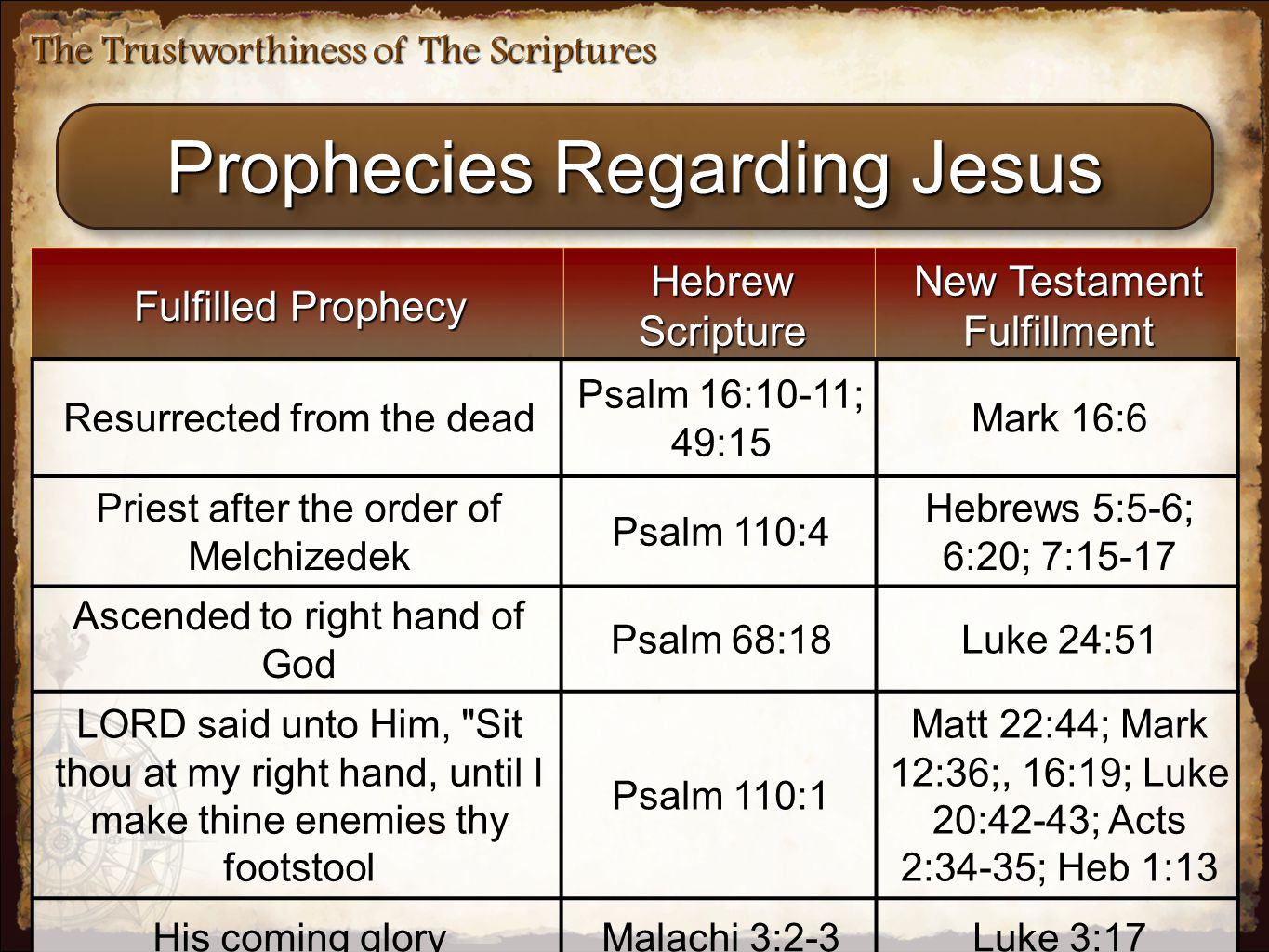 The Trustworthiness of The Scriptures Prophecies Regarding Jesus Fulfilled Prophecy Hebrew Scripture New Testament Fulfillment Resurrected from the dead Psalm 16:10-11; 49:15 Mark 16:6 Priest after the order of Melchizedek Psalm 110:4 Hebrews 5:5-6; 6:20; 7:15-17 Ascended to right hand of God Psalm 68:18Luke 24:51 LORD said unto Him, Sit thou at my right hand, until I make thine enemies thy footstool Psalm 110:1 Matt 22:44; Mark 12:36;, 16:19; Luke 20:42-43; Acts 2:34-35; Heb 1:13 His coming gloryMalachi 3:2-3Luke 3:17