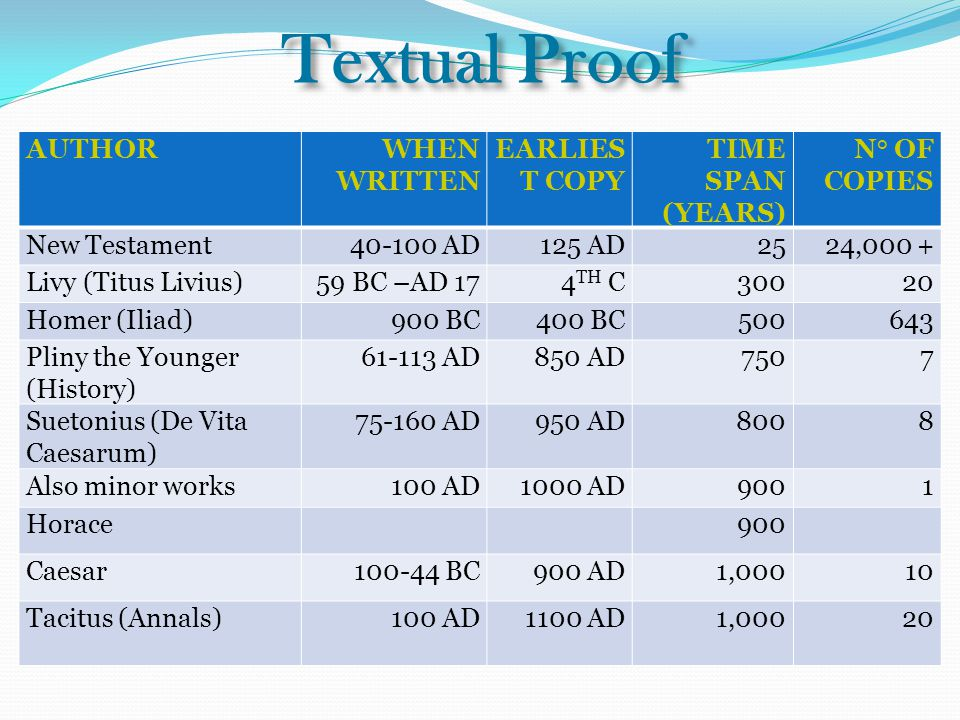 Textual Proof AUTHORWHEN WRITTEN EARLIES T COPY TIME SPAN (YEARS) N° OF COPIES New Testament40-100 AD125 AD2524,000 + Livy (Titus Livius)59 BC –AD 174 TH C30020 Homer (Iliad)900 BC400 BC500643 Pliny the Younger (History) 61-113 AD850 AD7507 Suetonius (De Vita Caesarum) 75-160 AD950 AD8008 Also minor works100 AD1000 AD9001 Horace900 Caesar100-44 BC900 AD1,00010 Tacitus (Annals)100 AD1100 AD1,00020
