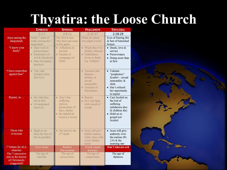 Thyatira: the Loose Church