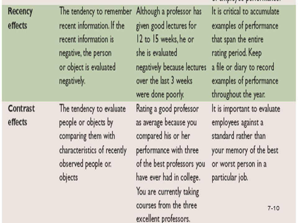 Perceptual Errors 7-10