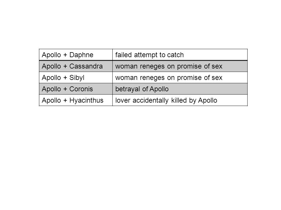 Apollo + Daphnefailed attempt to catch Apollo + Cassandrawoman reneges on promise of sex Apollo + Sibylwoman reneges on promise of sex Apollo + Coronisbetrayal of Apollo Apollo + Hyacinthuslover accidentally killed by Apollo