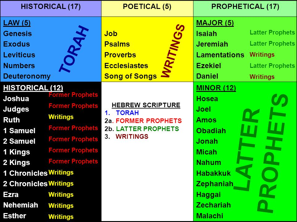 HISTORICAL (17)POETICAL (5)PROPHETICAL (17) LAW (5) Genesis Exodus Leviticus Numbers Deuteronomy Job Psalms Proverbs Ecclesiastes Song of Songs MAJOR (5) Isaiah Jeremiah Lamentations Ezekiel Daniel HISTORICAL (12) Joshua Judges Ruth 1 Samuel 2 Samuel 1 Kings 2 Kings 1 Chronicles 2 Chronicles Ezra Nehemiah Esther MINOR (12) Hosea Joel Amos Obadiah Jonah Micah Nahum Habakkuk Zephaniah Haggai Zechariah Malachi Former Prophets Writings Former Prophets Writings TORAH WRITINGS LATTER PROPHETS Latter Prophets Writings Latter Prophets Writings HEBREW SCRIPTURE 1.TORAH 2a.