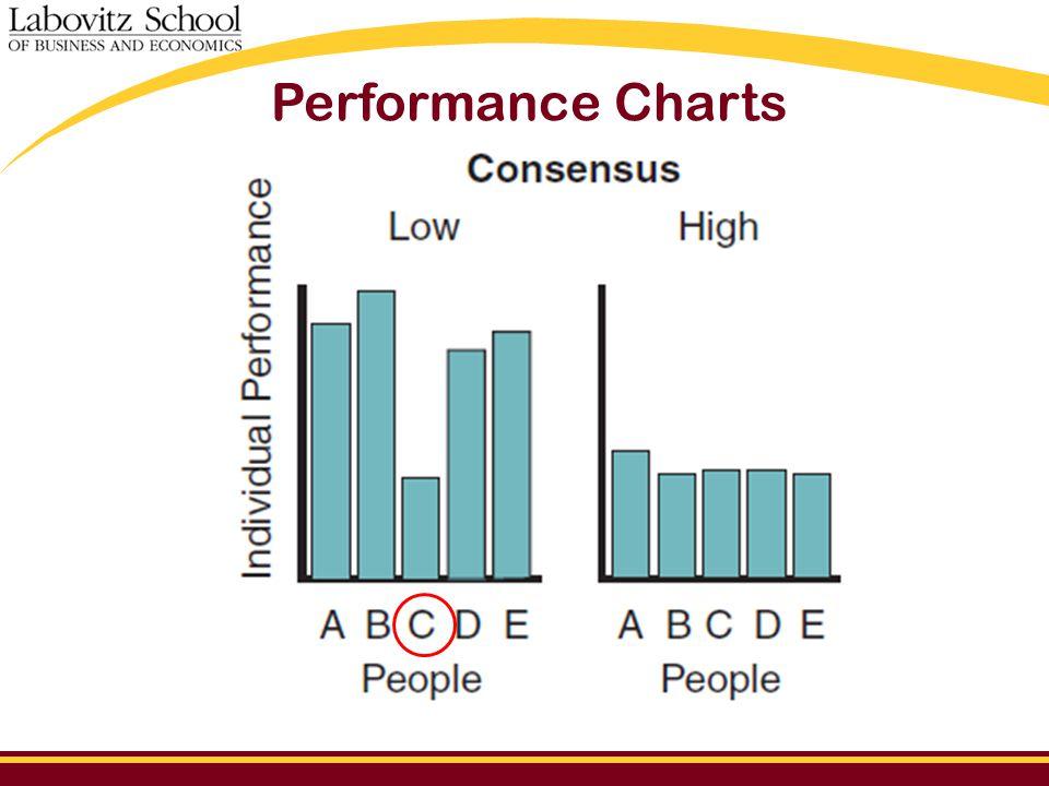 Performance Charts