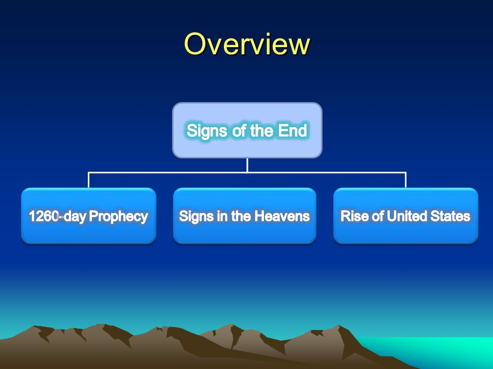 1 st Sign: 1260-day Prophecy 1 st Sign: 1260-day Prophecy Daniel 7:24, 25 Another king will arise… He will speak against the Most High and oppress His saints and try to change the set times and the laws.