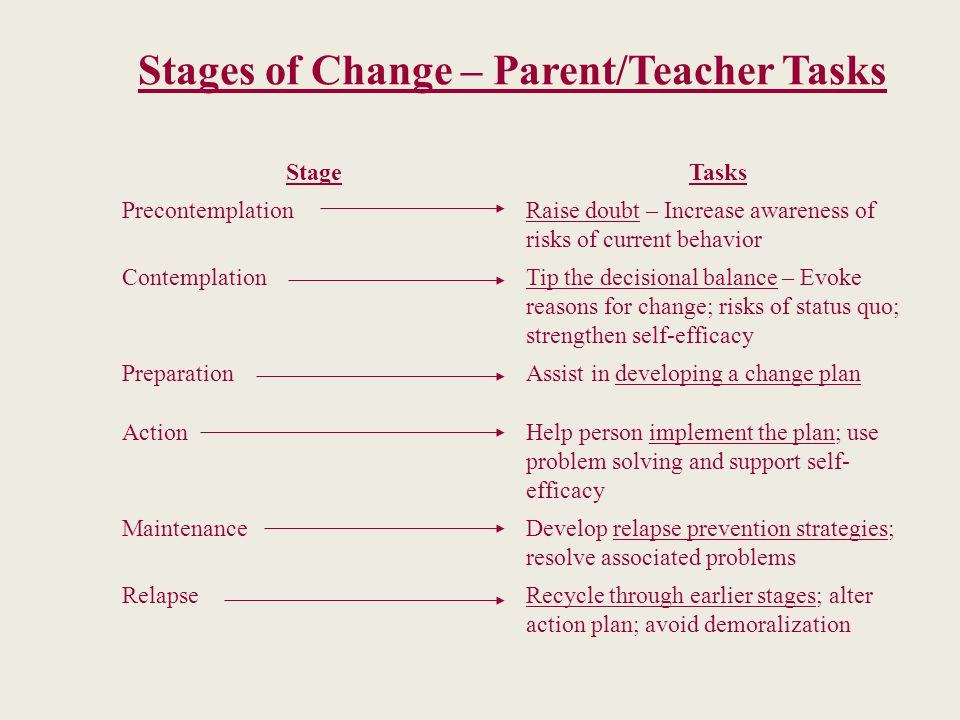 Stages of Change – Parent/Teacher Tasks StageTasks PrecontemplationRaise doubt – Increase awareness of risks of current behavior ContemplationTip the