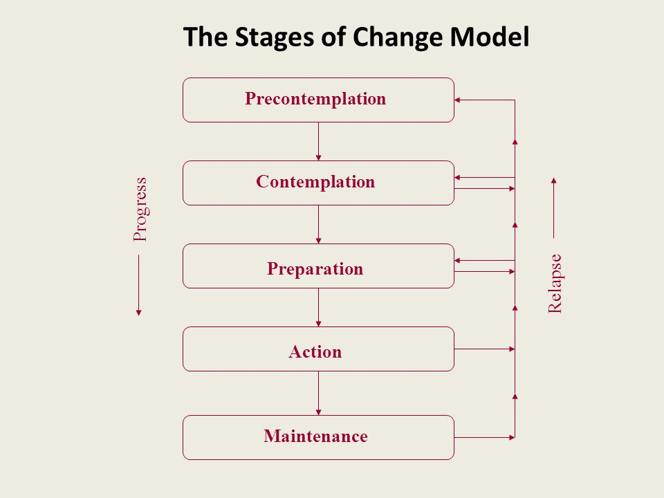 Stages of Change Model Precontemplation Increase Awareness Contemplation Motivate & increase self-efficacy Preparation Negotiate plan Action Implement Plan F/U Relapse Assist in coping Maintenance Reaffirm commitment Active problem solving Termination