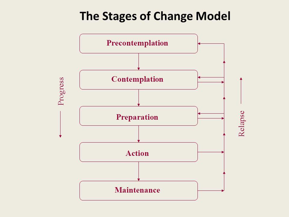 The Stages of Change Model Progress Relapse Precontemplation Contemplation Preparation Action Maintenance