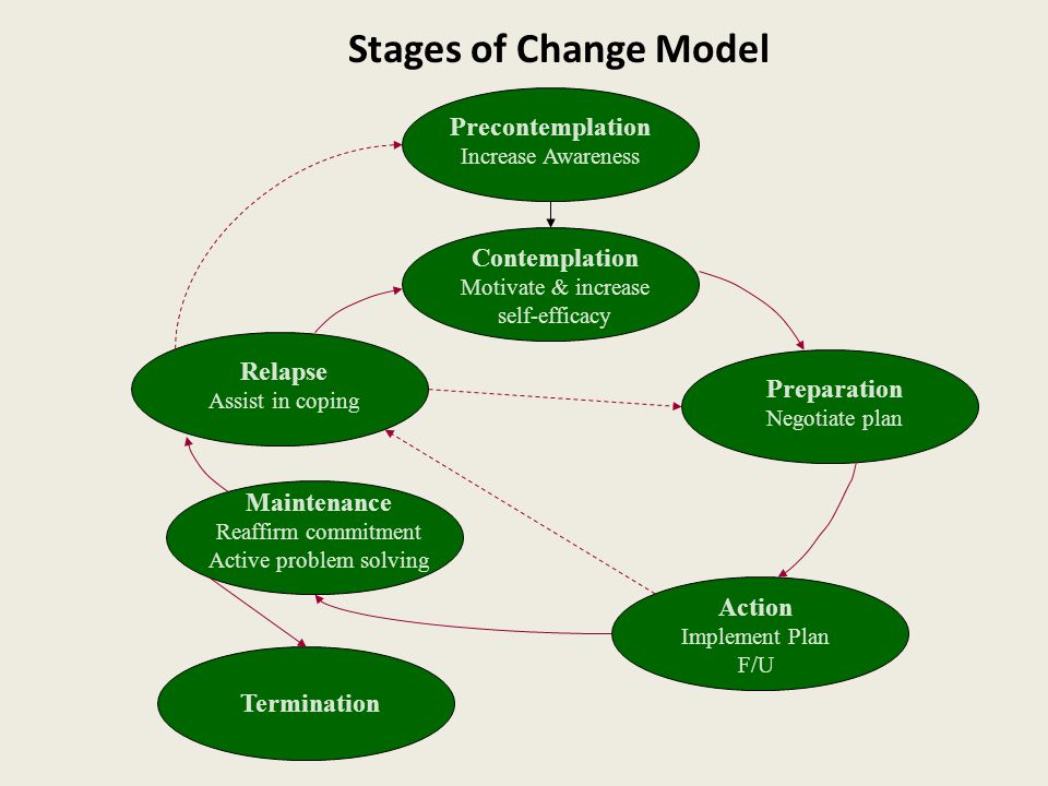 Stages of Change Model Precontemplation Increase Awareness Contemplation Motivate & increase self-efficacy Preparation Negotiate plan Action Implement