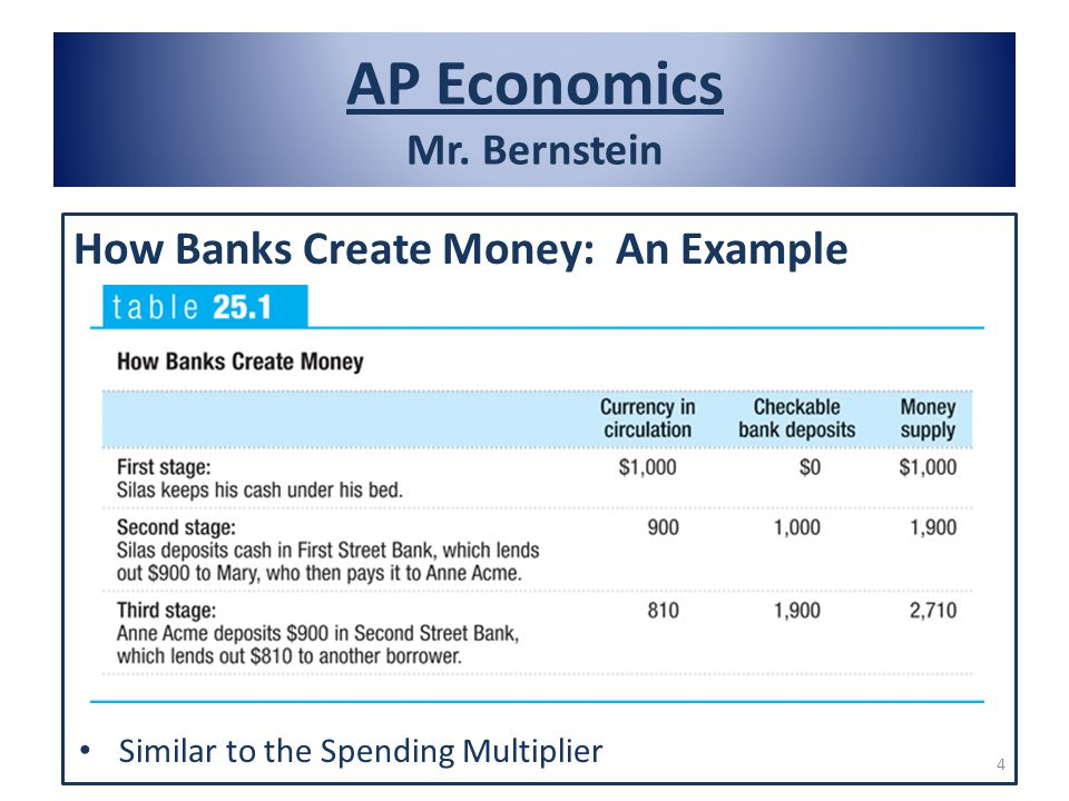 AP Economics Mr. Bernstein How Banks Create Money: An Example Similar to the Spending Multiplier 4