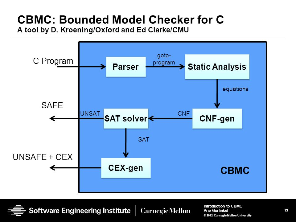 13 Introduction to CBMC Arie Gurfinkel © 2012 Carnegie Mellon University CBMC: Bounded Model Checker for C A tool by D.
