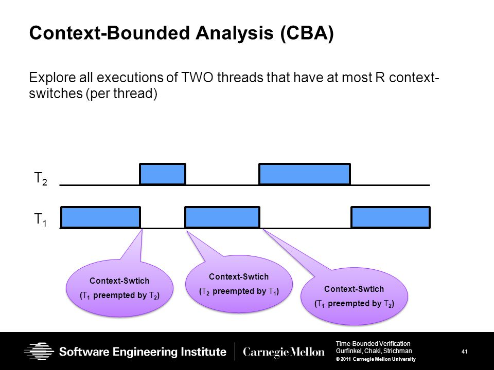 41 Time-Bounded Verification Gurfinkel, Chaki, Strichman © 2011 Carnegie Mellon University Context-Bounded Analysis (CBA) Explore all executions of TWO threads that have at most R context- switches (per thread) T1T1 T2T2 Context-Swtich (T 1 preempted by T 2 ) Context-Swtich (T 1 preempted by T 2 ) Context-Swtich (T 2 preempted by T 1 ) Context-Swtich (T 2 preempted by T 1 ) Context-Swtich (T 1 preempted by T 2 ) Context-Swtich (T 1 preempted by T 2 )