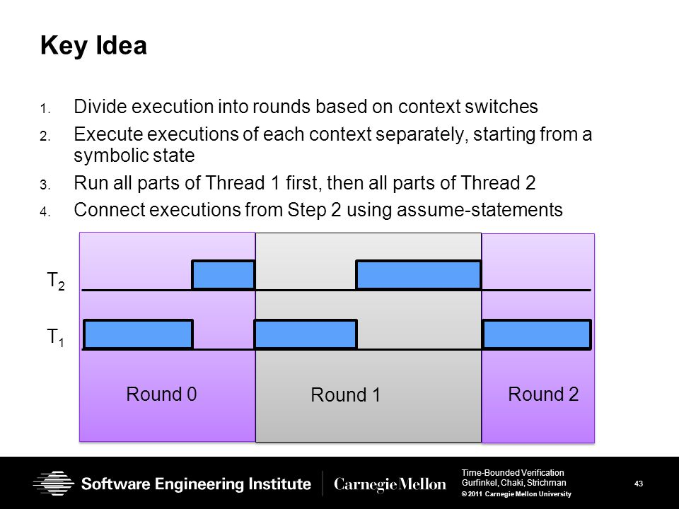 43 Time-Bounded Verification Gurfinkel, Chaki, Strichman © 2011 Carnegie Mellon University R R Key Idea 1. Divide execution into rounds based on conte