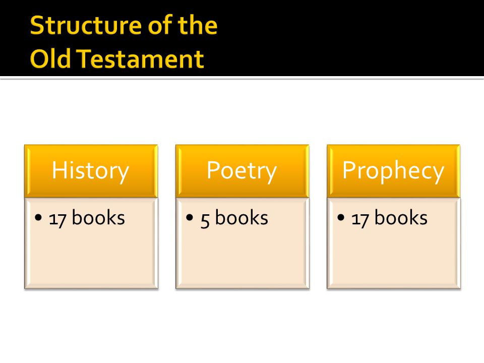 History 17 books Poetry 5 books Prophecy 17 books