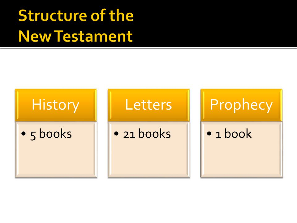 History 5 books Letters 21 books Prophecy 1 book