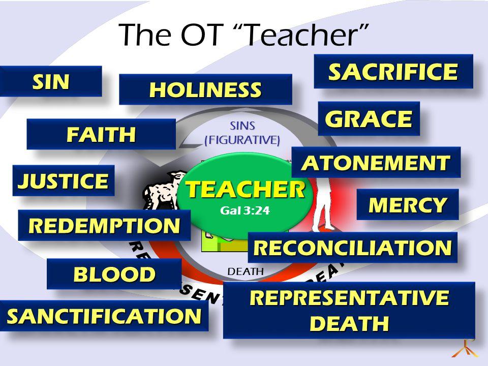 DEATH SINS(FIGURATIVE) JUSTICEJUSTICE MERCYMERCY The OT Teacher SINSIN SACRIFICESACRIFICE BLOODBLOOD REPRESENTATIVE DEATH TEACHER Gal 3:24TEACHER REDEMPTIONREDEMPTION HOLINESSHOLINESS SANCTIFICATIONSANCTIFICATION GRACEGRACE RECONCILIATIONRECONCILIATION ATONEMENTATONEMENT FAITHFAITH