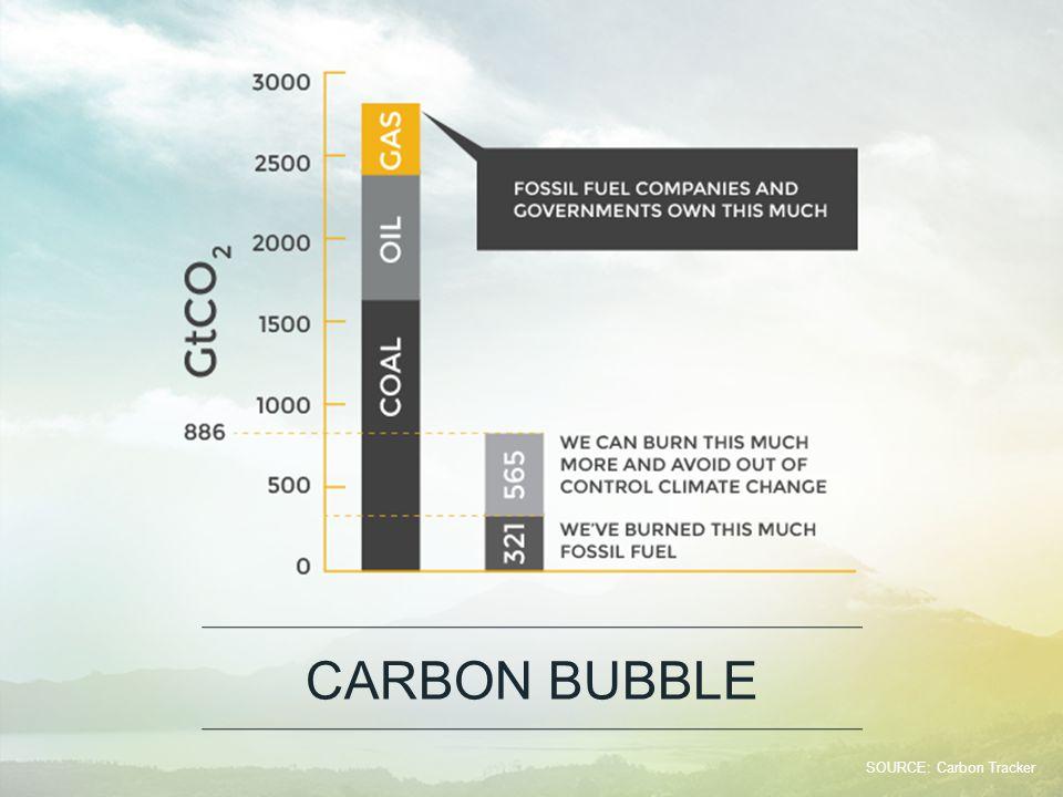 CARBON BUBBLE SOURCE: Carbon Tracker