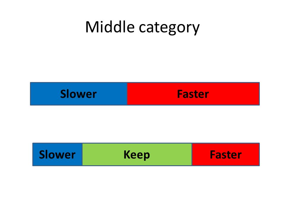Middle category Keep SlowerFaster SlowerFaster