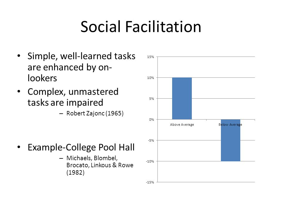 Social Facilitation Simple, well-learned tasks are enhanced by on- lookers Complex, unmastered tasks are impaired – Robert Zajonc (1965) Example-Colle