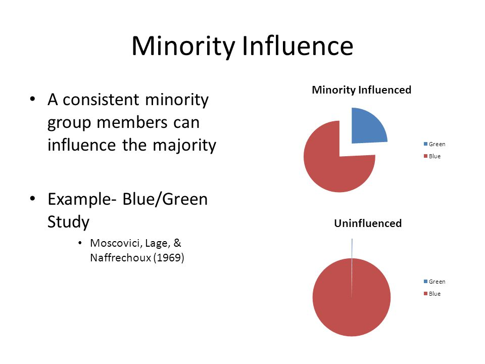 Minority Influence A consistent minority group members can influence the majority Example- Blue/Green Study Moscovici, Lage, & Naffrechoux (1969)