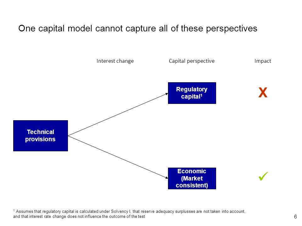 6 One capital model cannot capture all of these perspectives Technical provisions Interest change Regulatory capital 1 Economic (Market consistent) Capital perspectiveImpact X 1 Assumes that regulatory capital is calculated under Solvency I, that reserve adequacy surplusses are not taken into account, and that interest rate change does not influence the outcome of the test
