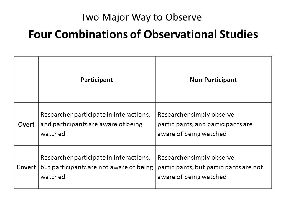 Two Major Way to Observe Four Combinations of Observational Studies ParticipantNon-Participant Overt Researcher participate in interactions, and parti