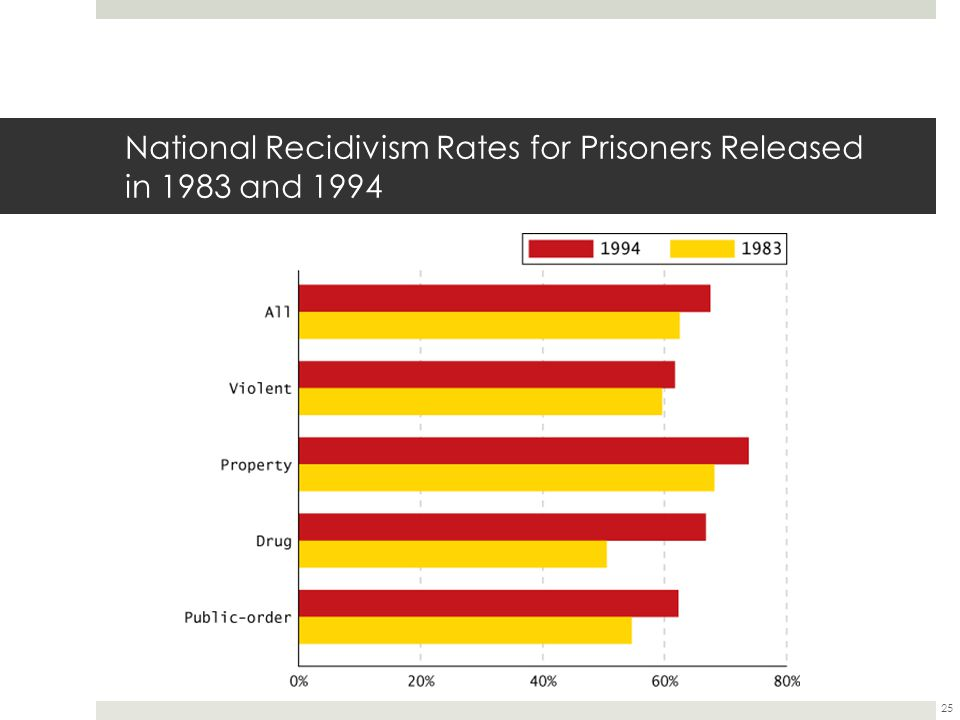 25 National Recidivism Rates for Prisoners Released in 1983 and 1994