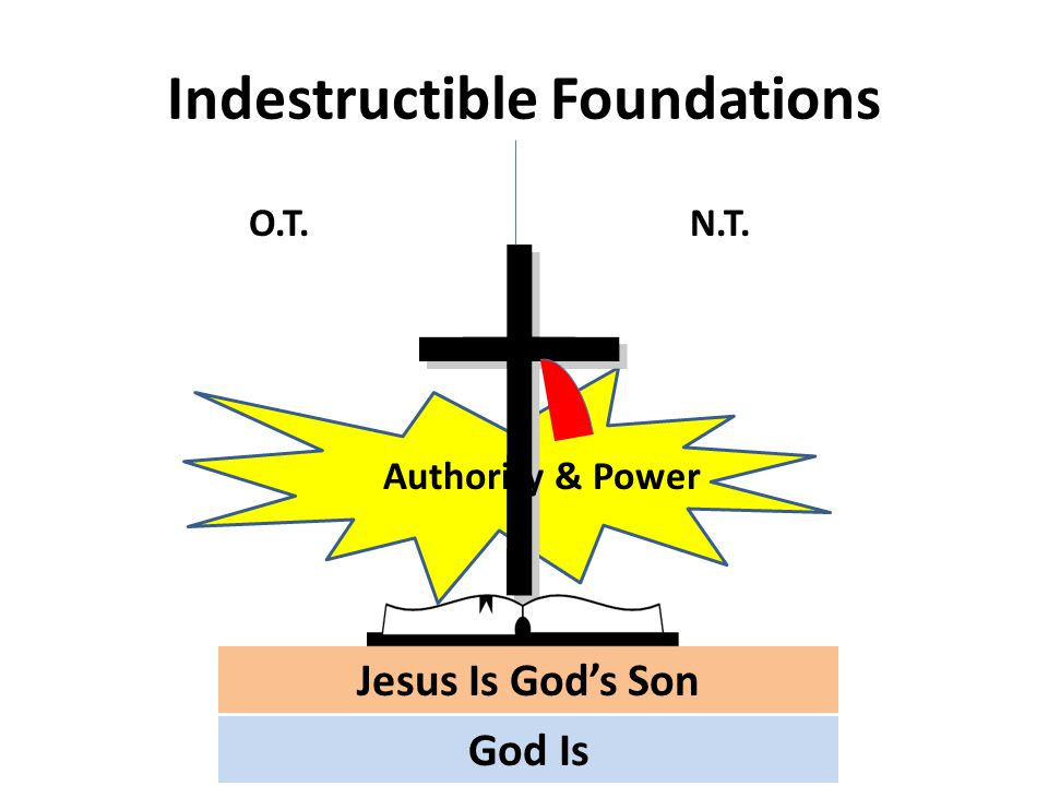 Indestructible Foundations God Is Jesus Is God's Son Authority & Power O.T.N.T.