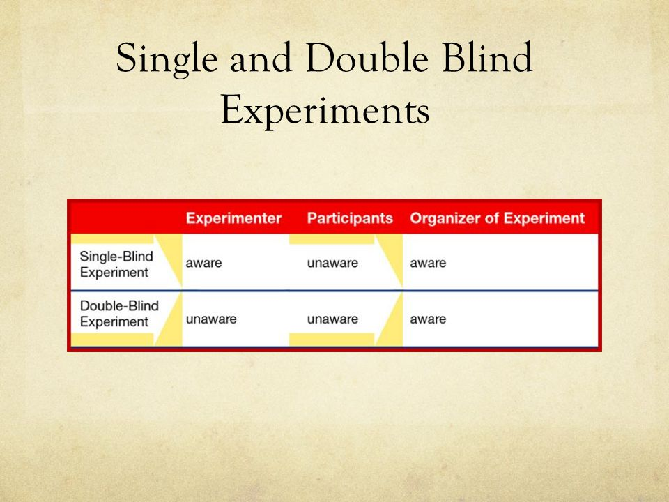Double-blind Experiment An experiment in which neither the experimenter nor the participants know which participants received which treatment