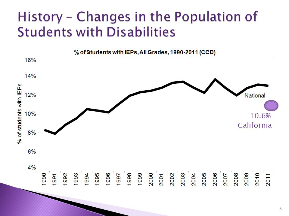 6 Note: Multiple disability (0.9%), visual impairment (0.6%), traumatic brain injury (0.2%) and deaf-blindness (0.0%) are not shown because they account for less than 1%.