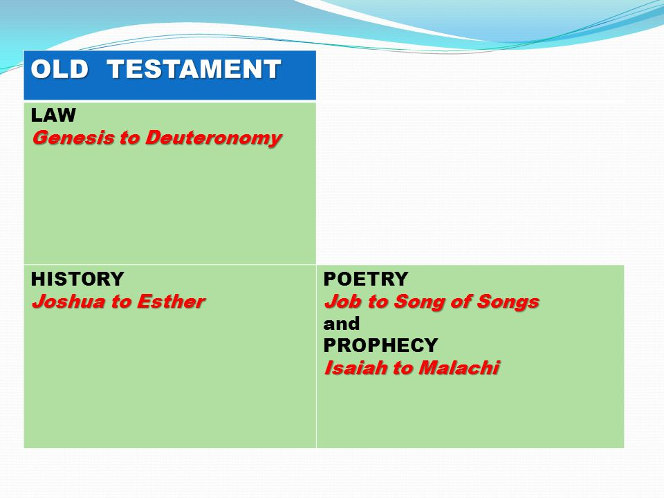 OLD TESTAMENT LAW Genesis to Deuteronomy HISTORY Joshua to Esther POETRY Job to Song of Songs and PROPHECY Isaiah to Malachi