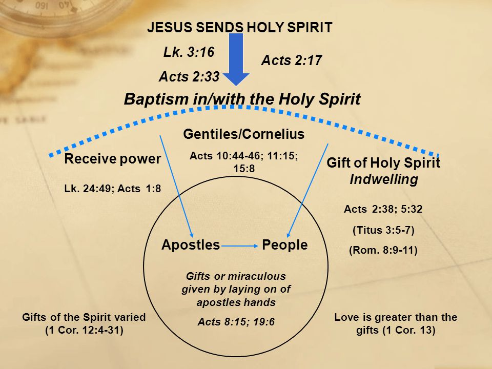 ApostlesPeople Gifts or miraculous given by laying on of apostles hands Acts 8:15; 19:6 Receive power Lk. 24:49; Acts 1:8 Gift of Holy Spirit Indwelli