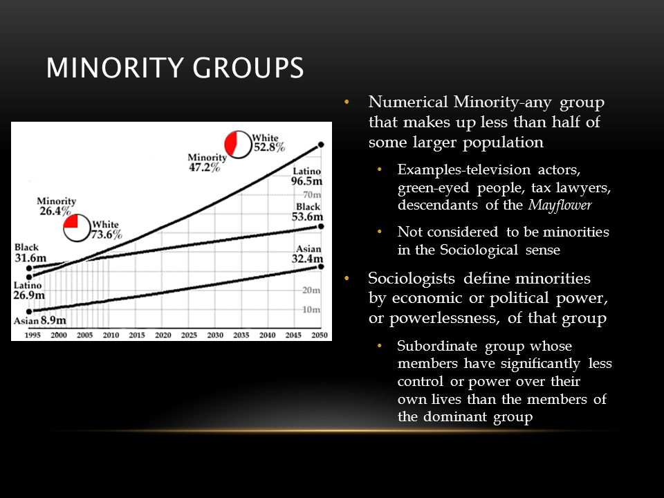 MINORITY GROUPS Numerical Minority-any group that makes up less than half of some larger population Examples-television actors, green-eyed people, tax lawyers, descendants of the Mayflower Not considered to be minorities in the Sociological sense Sociologists define minorities by economic or political power, or powerlessness, of that group Subordinate group whose members have significantly less control or power over their own lives than the members of the dominant group