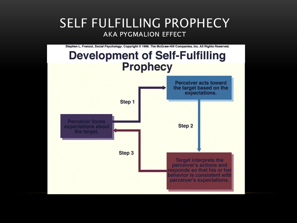 SELF FULFILLING PROPHECY AKA PYGMALION EFFECT