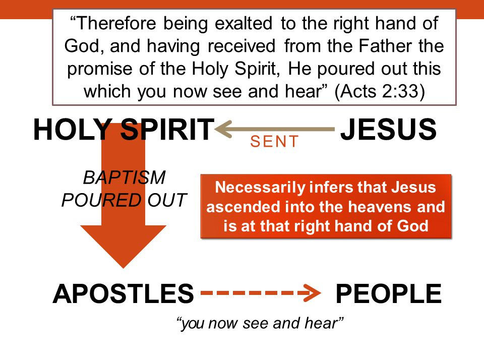 APOSTLES HOLY SPIRIT BAPTISM POURED OUT Therefore being exalted to the right hand of God, and having received from the Father the promise of the Holy Spirit, He poured out this which you now see and hear (Acts 2:33) PEOPLE you now see and hear Necessarily infers that Jesus ascended into the heavens and is at that right hand of God JESUS SENT