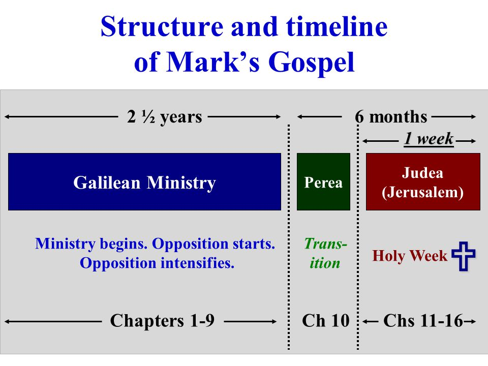 Structure and timeline of Mark's Gospel 6 months2 ½ years Galilean Ministry Perea Judea (Jerusalem) Chapters 1-9Ch 10Chs 11-16 1 week Ministry begins.